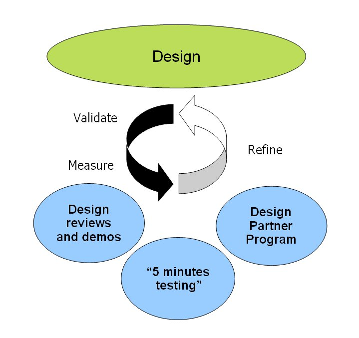 Design process I followed